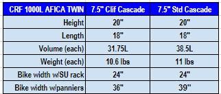 Africa Twin Cascade Pan Chart