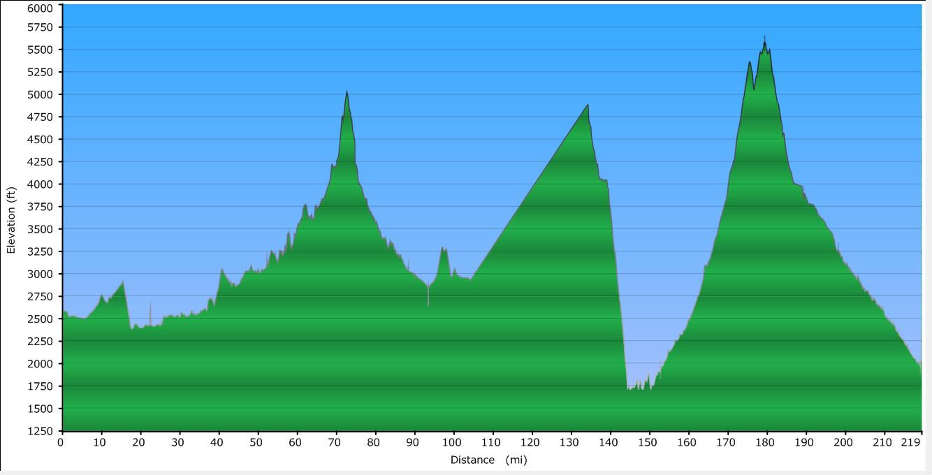 day-1-route-profile